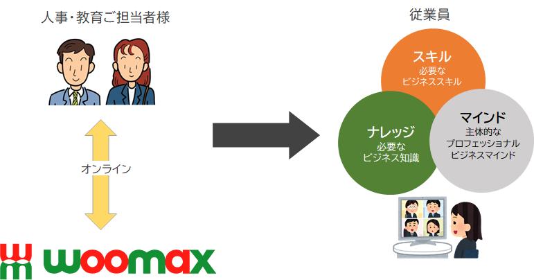 オンライン研修・人材育成・人財育成の進め方(Woomax)